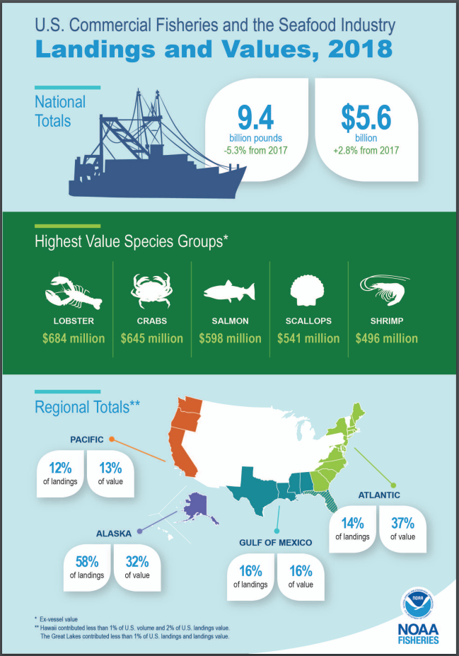 U.S. Commercial Fisheries landings and values for 2018. NMFS graphic.